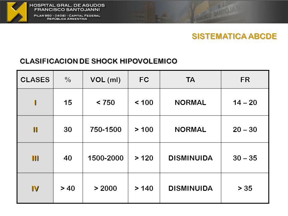 SISTEMATICA ABCDE CLASIFICACION DE SHOCK HIPOVOLEMICO CLASES %