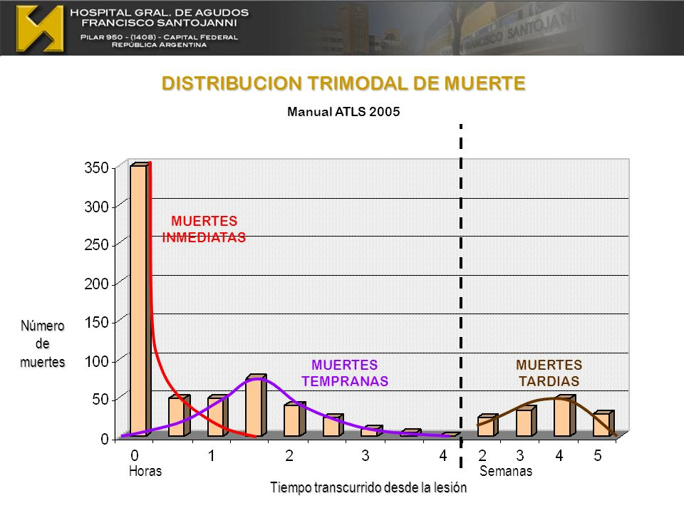 DISTRIBUCION TRIMODAL DE MUERTE Manual ATLS 2005