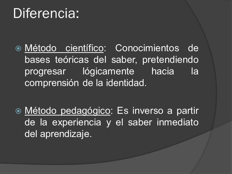 Diferencia: Método científico: Conocimientos de bases teóricas del saber, pretendiendo progresar lógicamente hacia la comprensión de la identidad.
