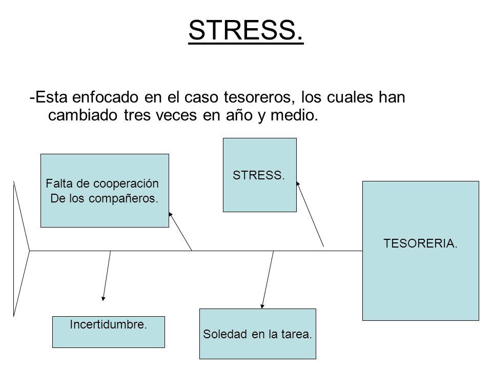 STRESS. -Esta enfocado en el caso tesoreros, los cuales han cambiado tres veces en año y medio. STRESS.
