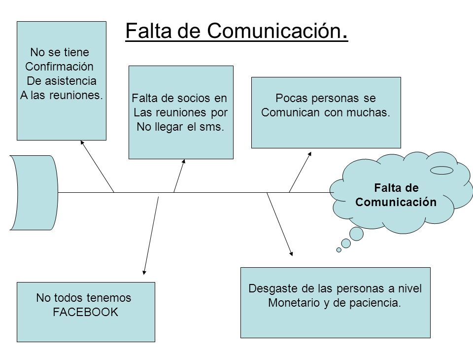 Falta de Comunicación. No se tiene Confirmación De asistencia