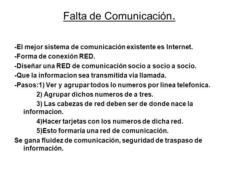 Falta de Comunicación. -El mejor sistema de comunicación existente es Internet. -Forma de conexión RED.