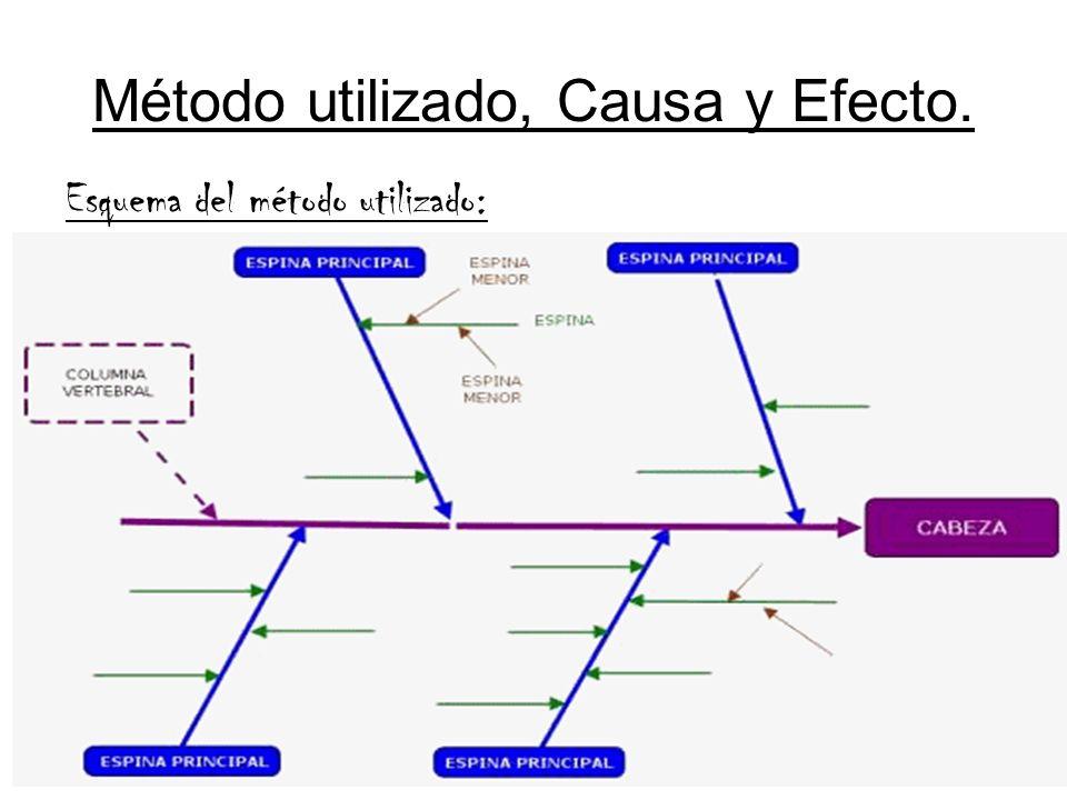Método utilizado, Causa y Efecto.