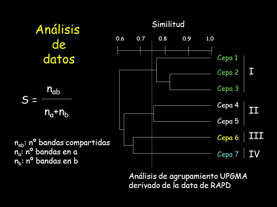 Análisis de datos nab S = na+nb I II III IV Similitud