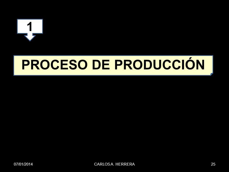 1 PROCESO DE PRODUCCIÓN 24/03/2017 CARLOS A. HERRERA