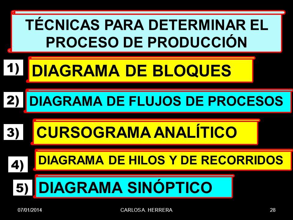 TÉCNICAS PARA DETERMINAR EL PROCESO DE PRODUCCIÓN