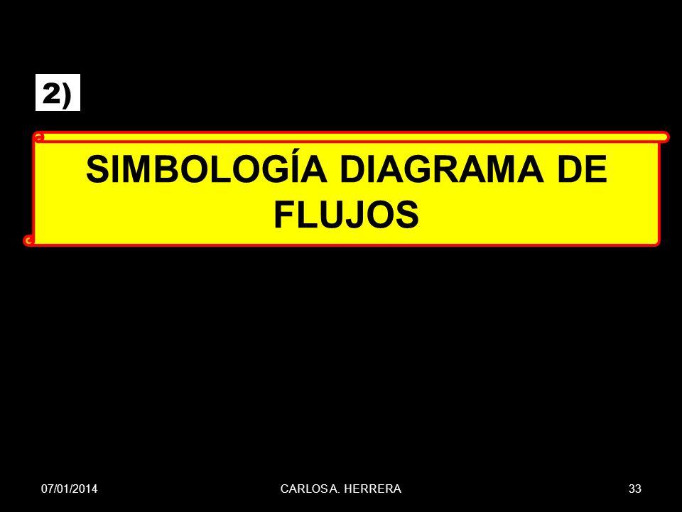 SIMBOLOGÍA DIAGRAMA DE FLUJOS