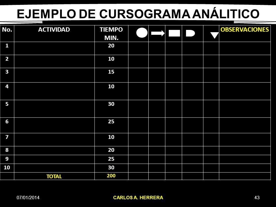EJEMPLO DE CURSOGRAMA ANÁLITICO