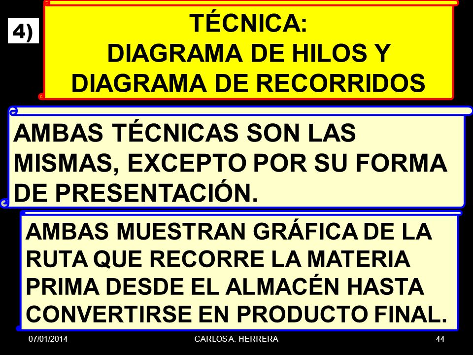DIAGRAMA DE HILOS Y DIAGRAMA DE RECORRIDOS