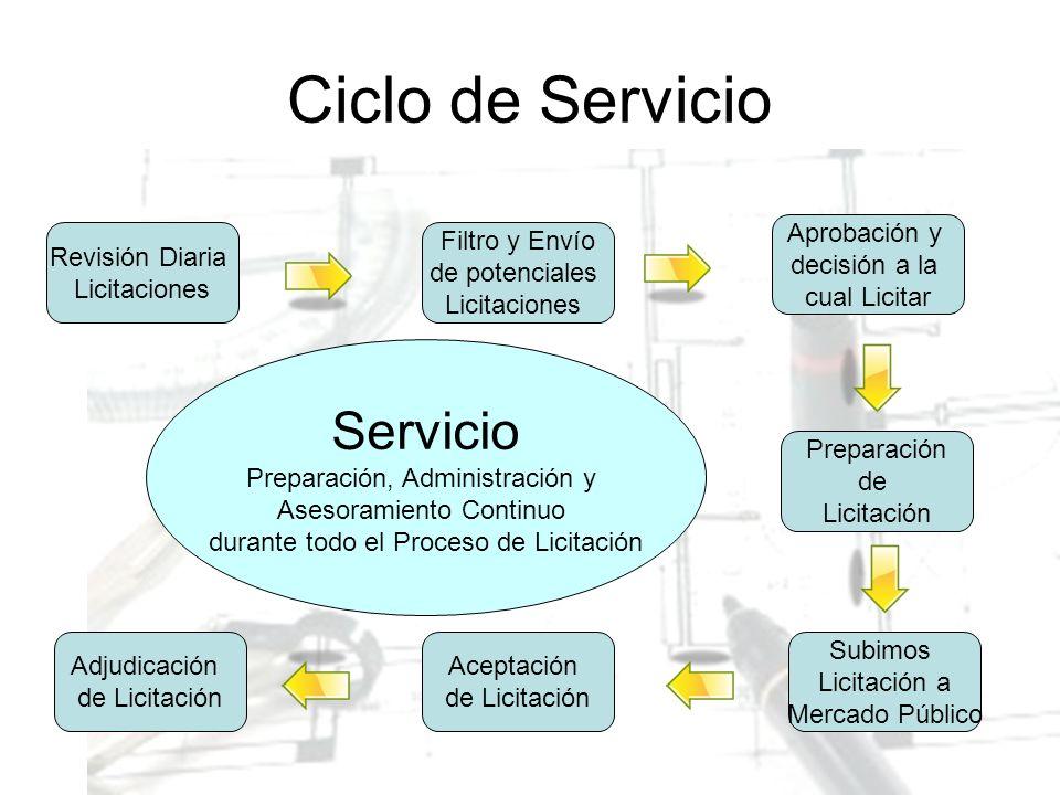 Ciclo de Servicio Servicio Aprobación y decisión a la cual Licitar