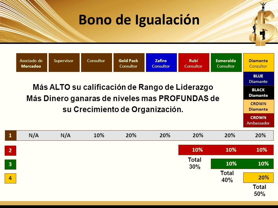 Bono de Igualación Más ALTO su calificación de Rango de Liderazgo