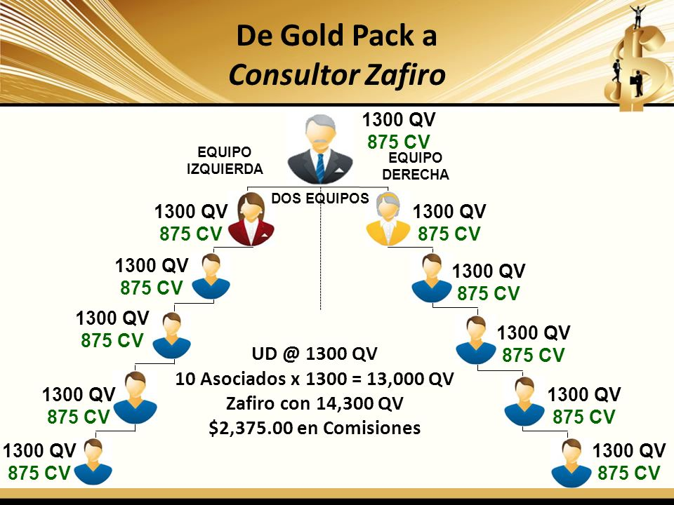 De Gold Pack a Consultor Zafiro