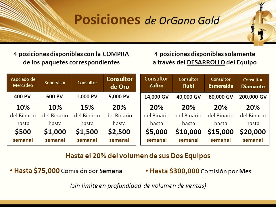 Posiciones de OrGano Gold