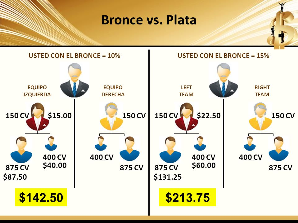 Bronce vs. Plata $142.50 $213.75 150 CV $15.00 150 CV 150 CV $22.50