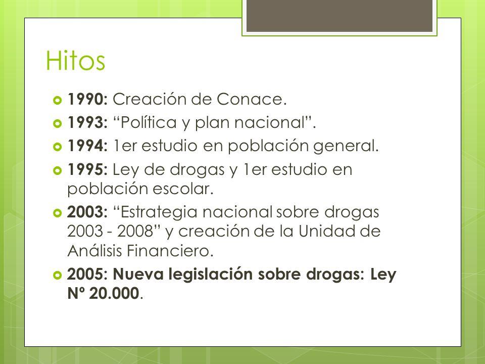 Hitos 1990: Creación de Conace. 1993: Política y plan nacional .