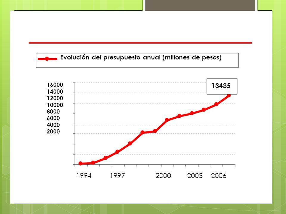 Evolución del presupuesto anual (millones de pesos)