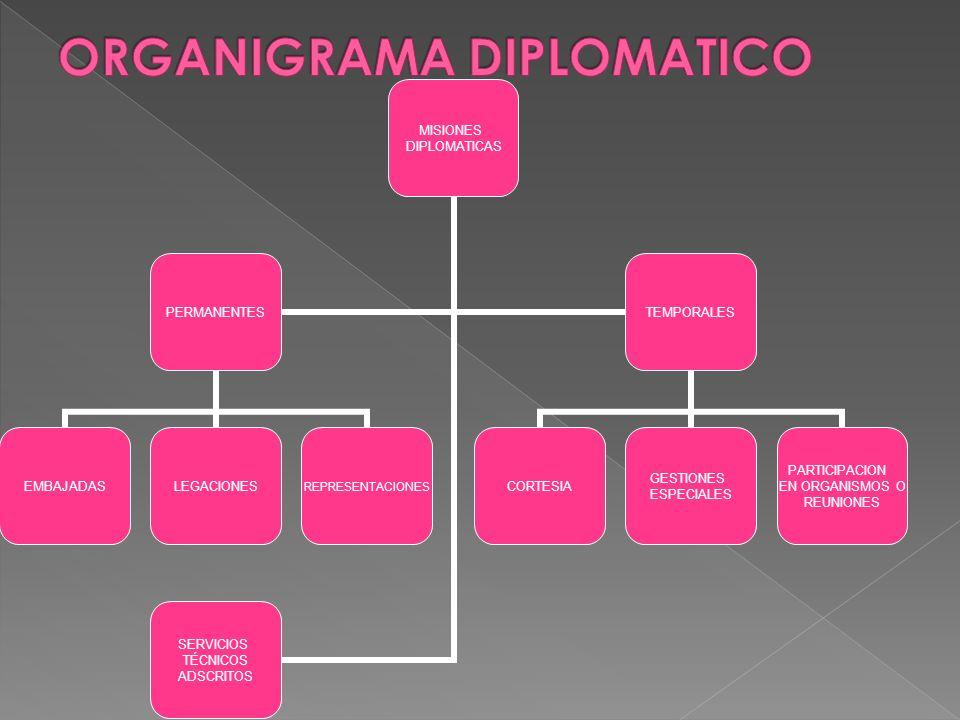 ORGANIGRAMA DIPLOMATICO