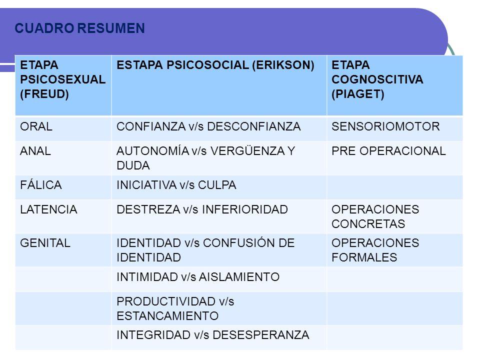 CUADRO RESUMEN ETAPA PSICOSEXUAL (FREUD) ESTAPA PSICOSOCIAL (ERIKSON)