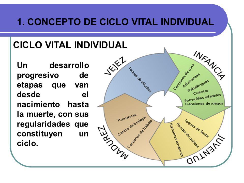 1. CONCEPTO DE CICLO VITAL INDIVIDUAL