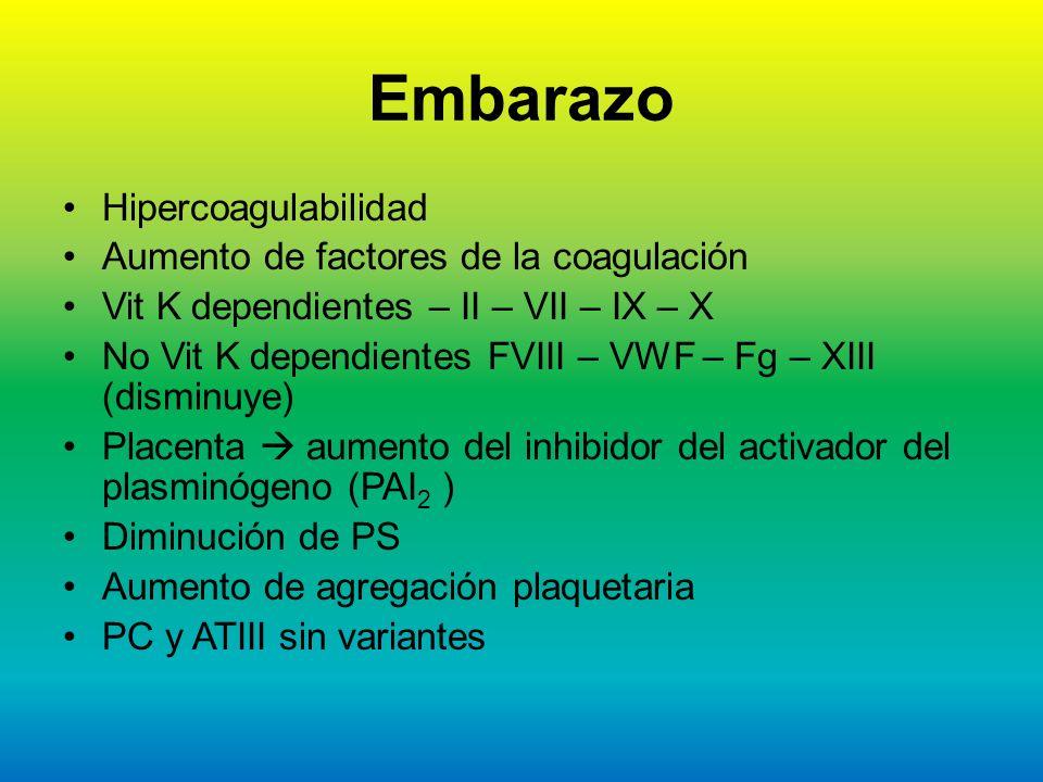 Embarazo Hipercoagulabilidad Aumento de factores de la coagulación