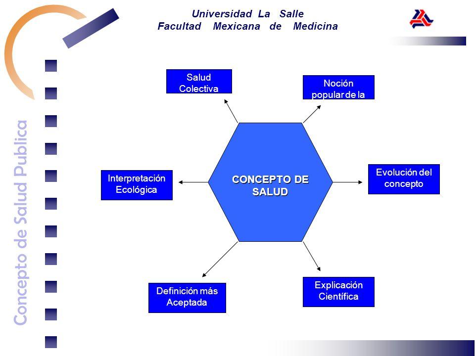 CONCEPTO DE SALUD Salud Colectiva Noción popular de la Salud