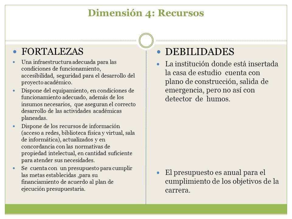 DEBILIDADES Dimensión 4: Recursos FORTALEZAS