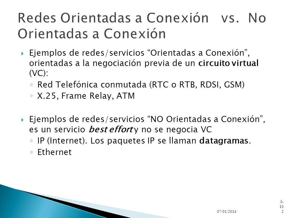 Redes Orientadas a Conexión vs. No Orientadas a Conexión