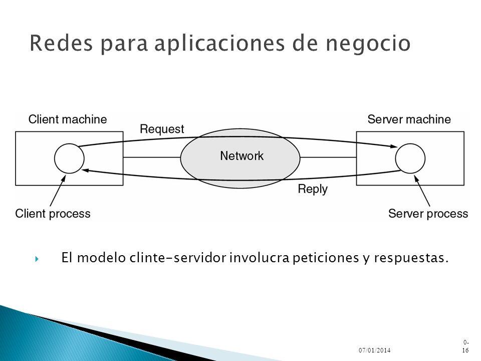 Redes para aplicaciones de negocio