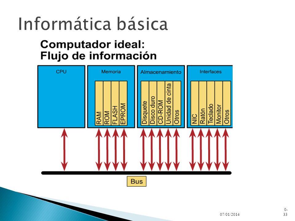Informática básica 24/03/2017