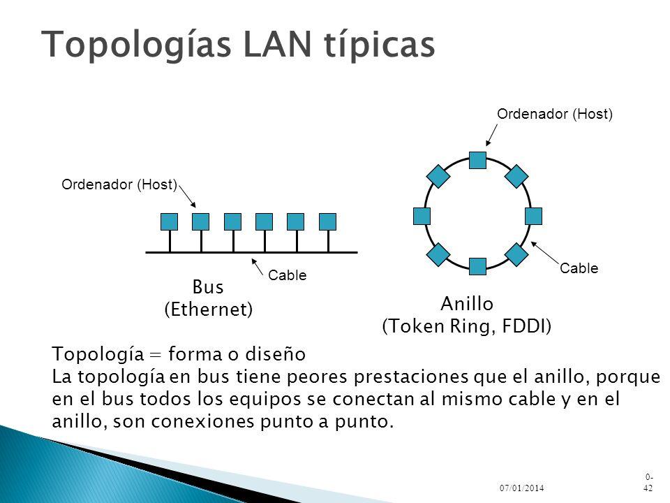 Topologías LAN típicas