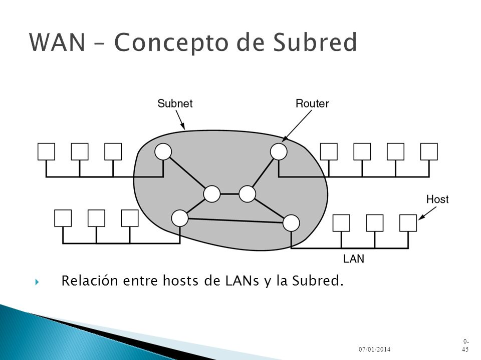 WAN – Concepto de Subred