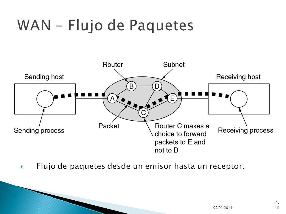 WAN – Flujo de Paquetes Flujo de paquetes desde un emisor hasta un receptor. 24/03/2017