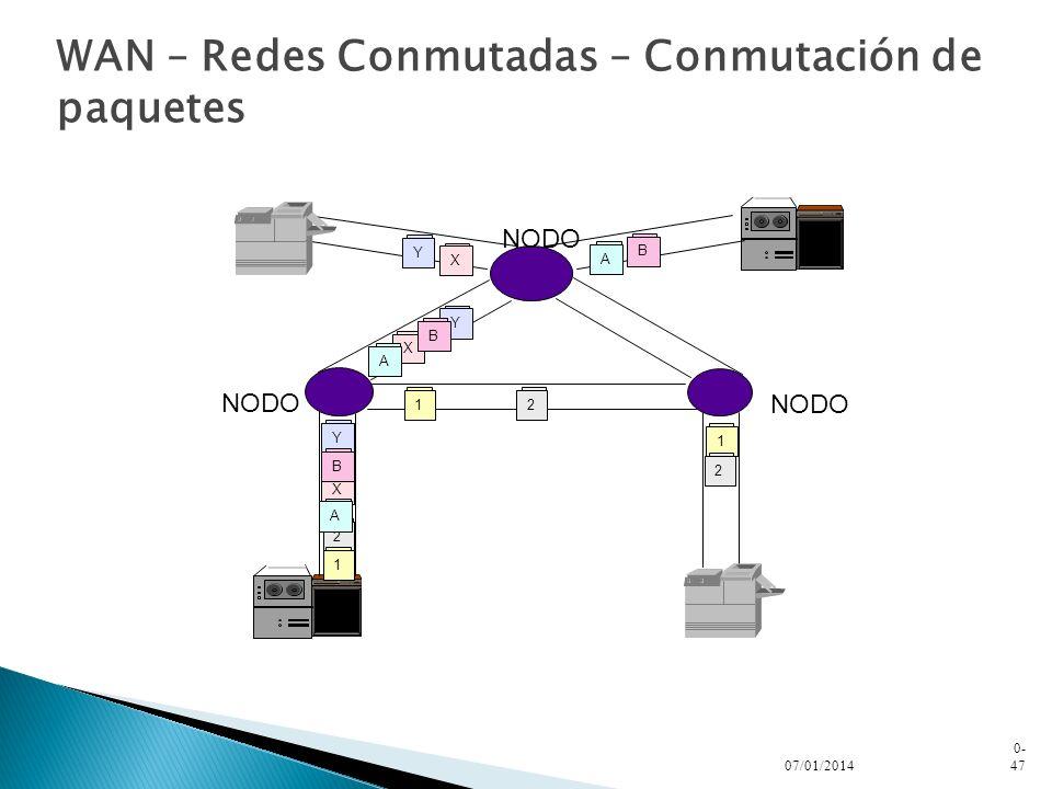WAN – Redes Conmutadas – Conmutación de paquetes