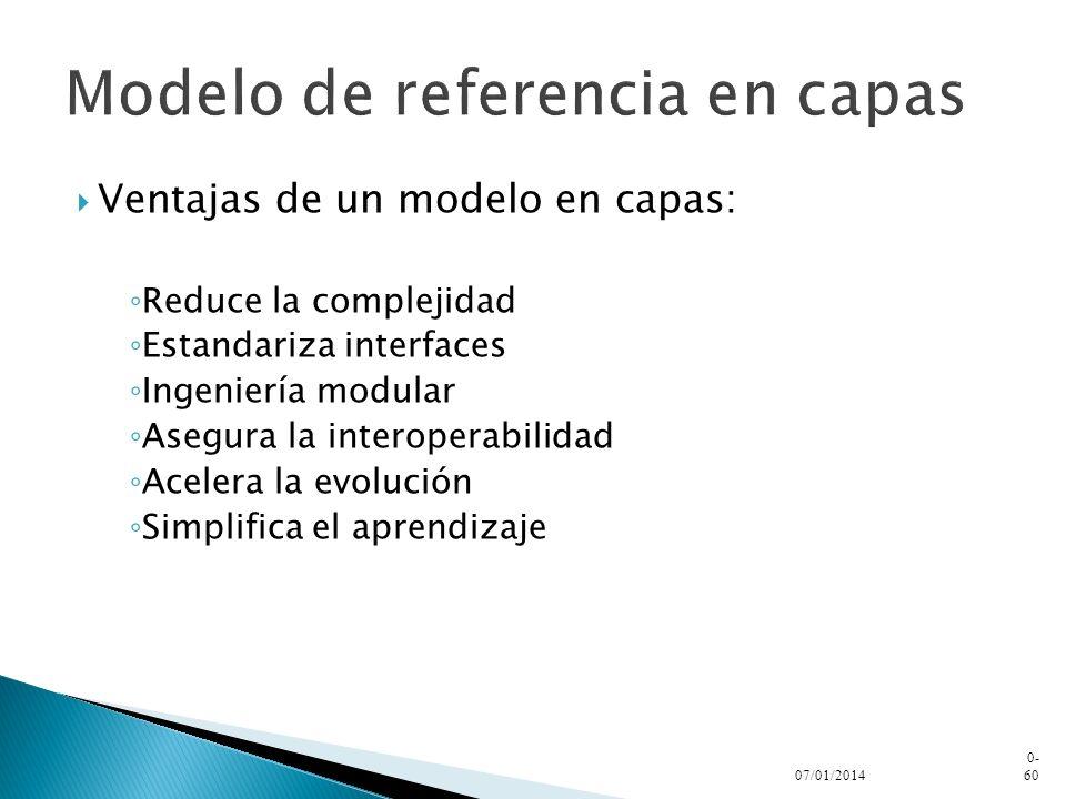 Modelo de referencia en capas
