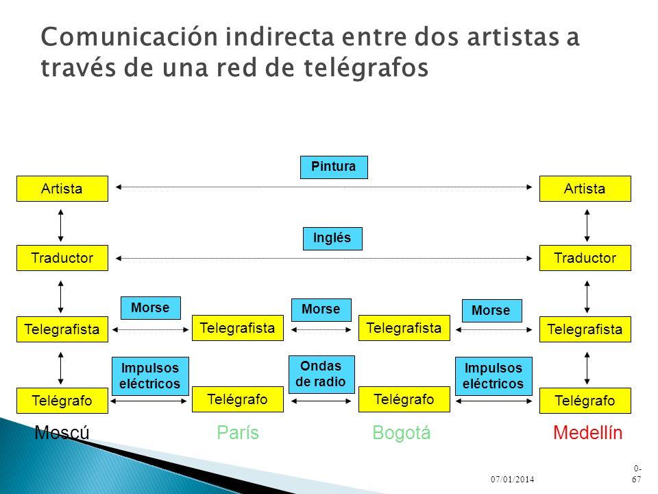 Comunicación indirecta entre dos artistas a través de una red de telégrafos