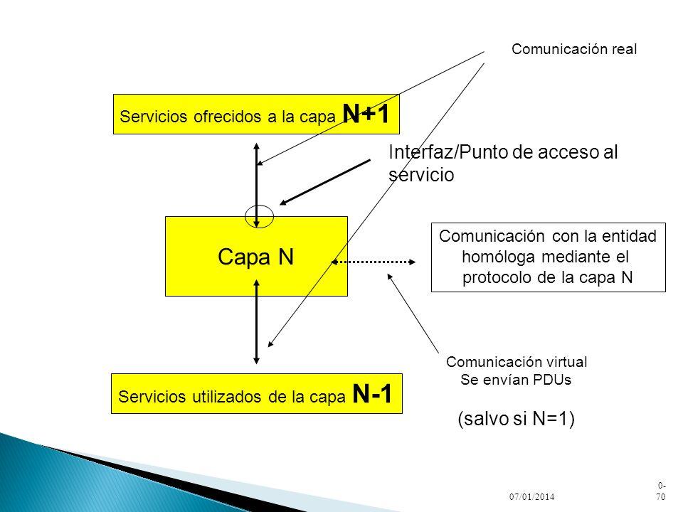 Capa N Interfaz/Punto de acceso al servicio (salvo si N=1)