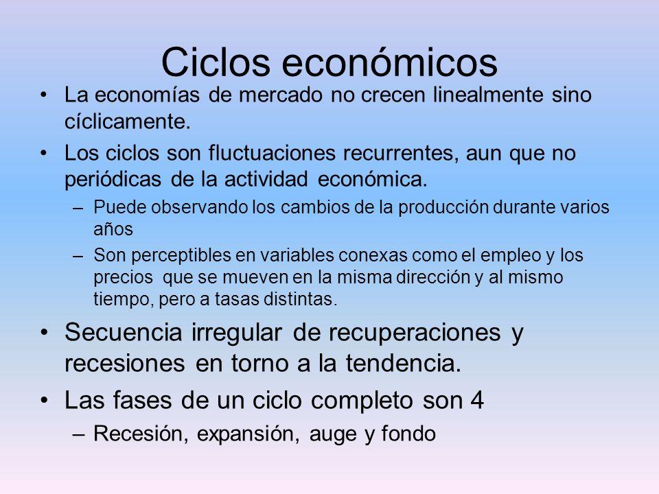 Ciclos económicos La economías de mercado no crecen linealmente sino cíclicamente.