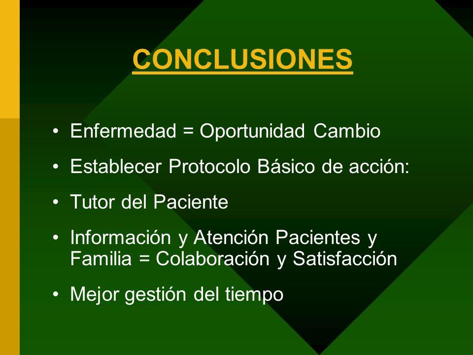 CONCLUSIONES Enfermedad = Oportunidad Cambio