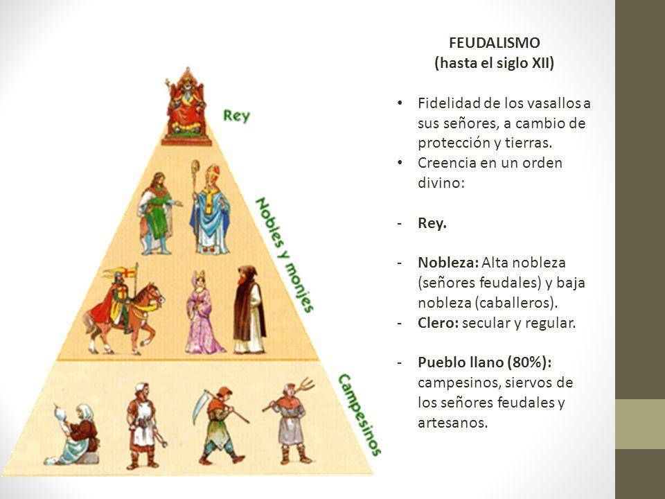 FEUDALISMO (hasta el siglo XII) Fidelidad de los vasallos a sus señores, a cambio de protección y tierras.