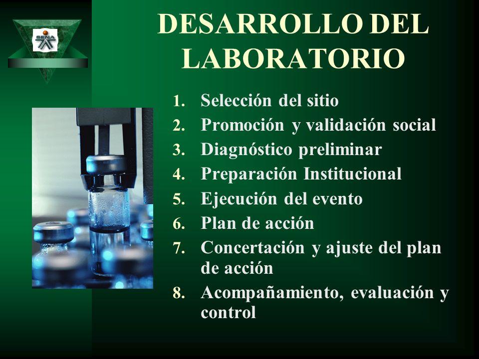 DESARROLLO DEL LABORATORIO