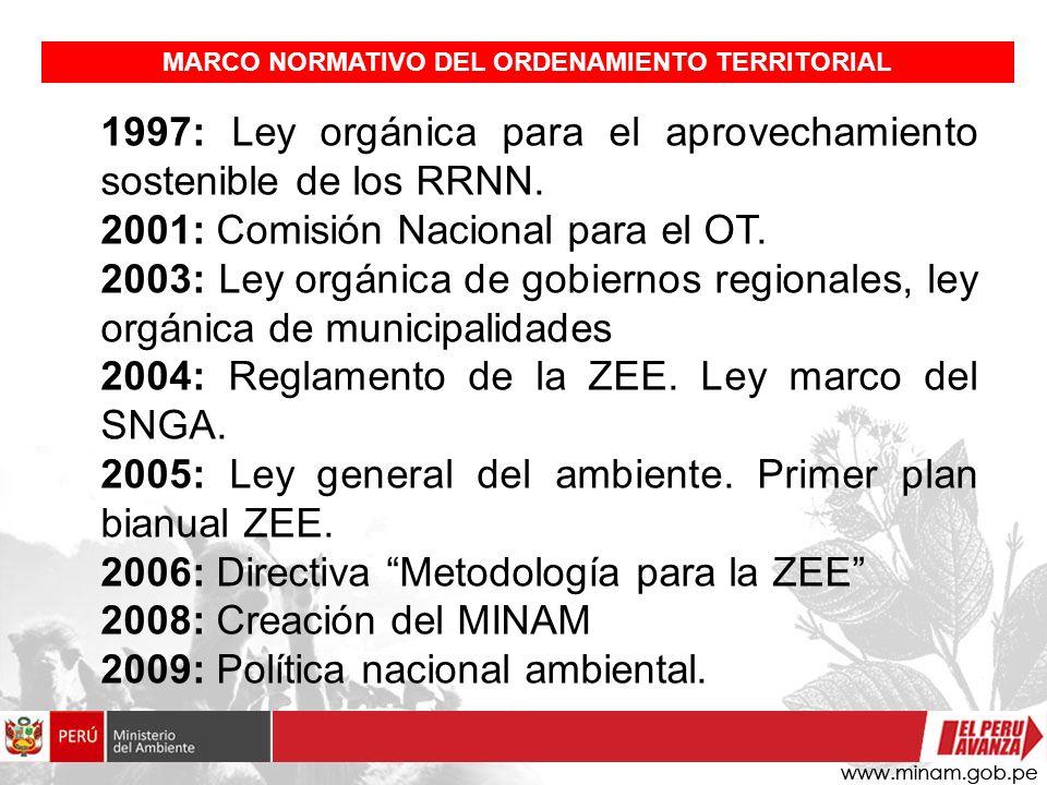 MARCO NORMATIVO DEL ORDENAMIENTO TERRITORIAL