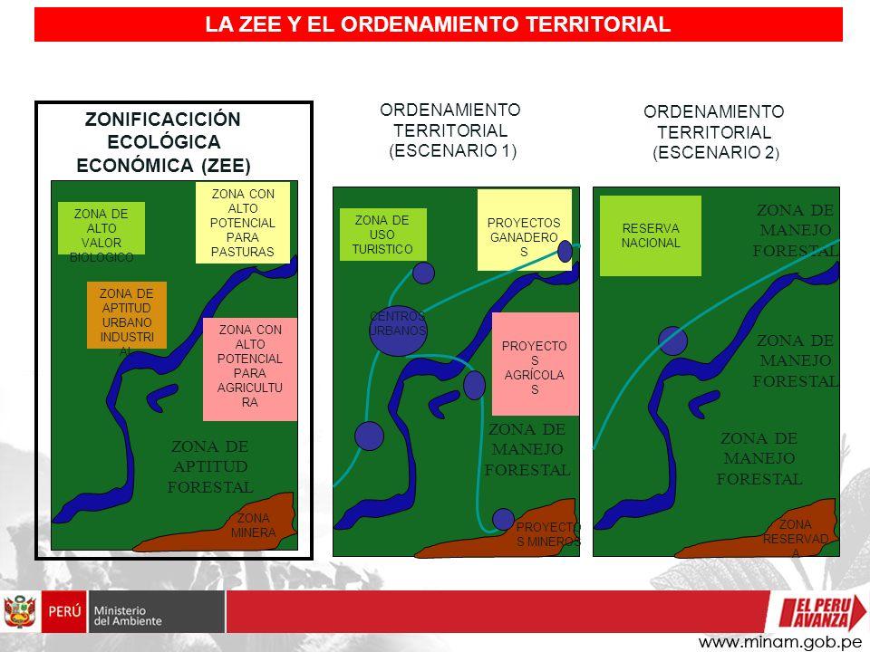 LA ZEE Y EL ORDENAMIENTO TERRITORIAL