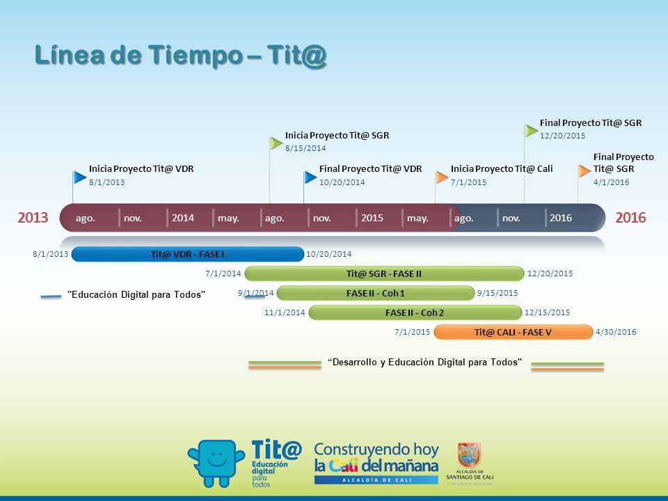 Línea de Tiempo – Tit@ 2013 2016 ago. nov. 2014 may. ago. nov. 2015