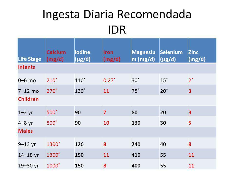 Ingesta Diaria Recomendada IDR