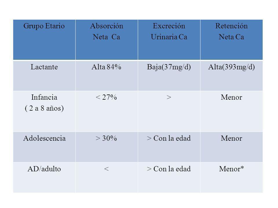 Grupo EtarioAbsorción. Neta Ca. Excreción. Urinaria Ca. Retención. Neta Ca. Lactante. Alta 84% Baja(37mg/d)