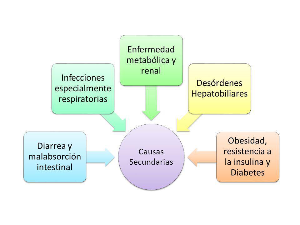 Diarrea y malabsorción intestinal