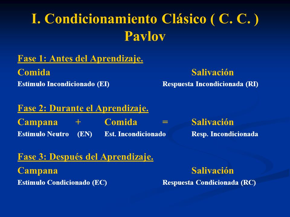 I. Condicionamiento Clásico ( C. C. ) Pavlov