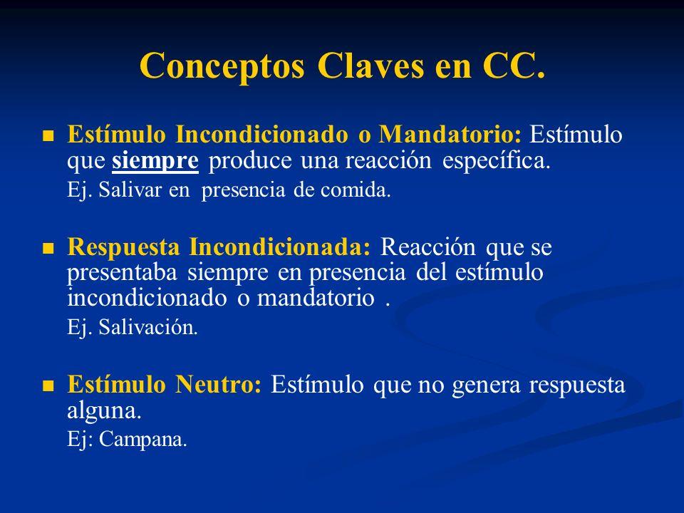 Conceptos Claves en CC. Estímulo Incondicionado o Mandatorio: Estímulo que siempre produce una reacción específica.