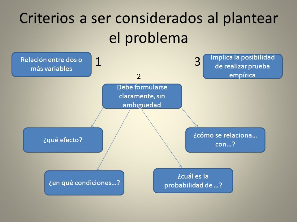 Criterios a ser considerados al plantear el problema