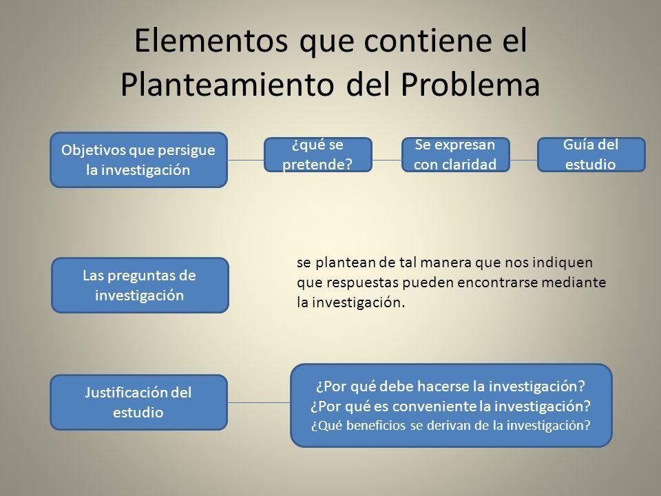 Elementos que contiene el Planteamiento del Problema